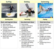NPQSL surfing sinking swimming.jpg