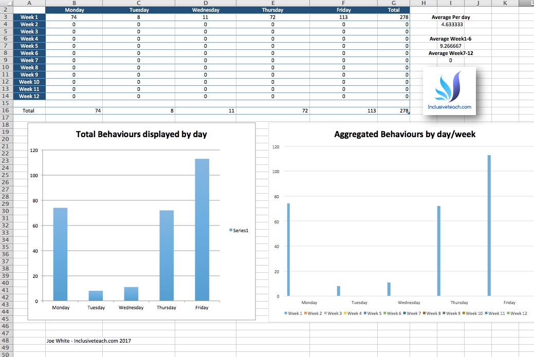 Behaviour frequency tracker excel