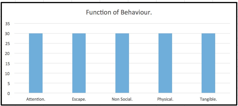 Behaviour Documents – Special Needs Teaching and Education