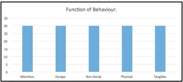 Questions about behaviour function QABF. chart.jpg